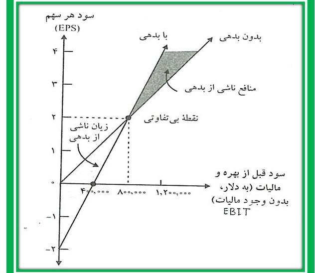 پاورپوینت اهرم مالی و سیاست ساختار سرمایه (همراه با مثالهای تشریحی)