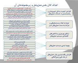 پاورپوینت بررسی سیاست ها، اهداف و راهبردهای کلان توسعه حمل و نقل در ایران